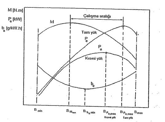 Genel motor karakteristik eğrisi.