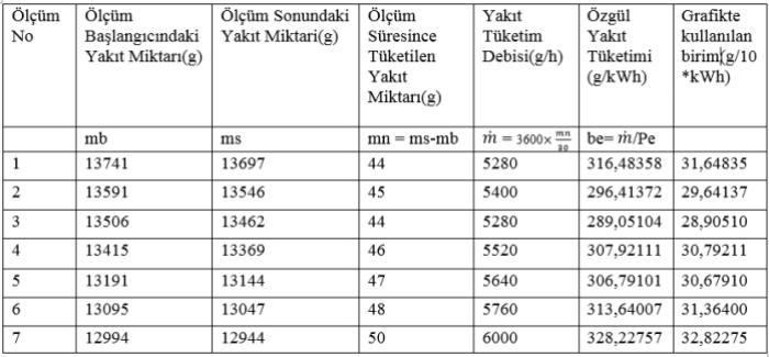Ölçüm numarasına göre elde edilen değerler ve özgül yakıt tüketimi, grafikte kullanılan birim.